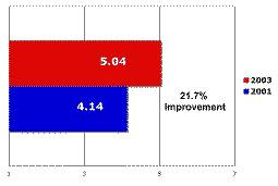 Employee Satisfaction Survey Case Study – Chemical Plant