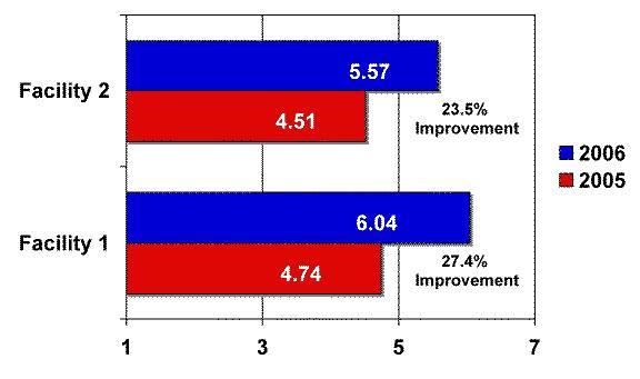 Employee Satisfaction Survey Case Study – Nursing Home