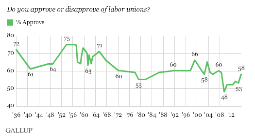 Growing Support for Unions