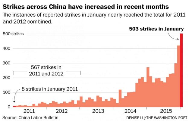 China-Strikes