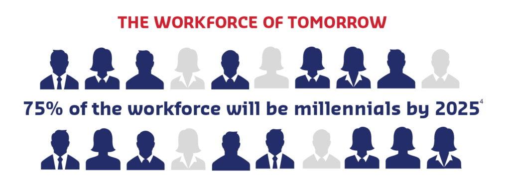 Millennials & Unions